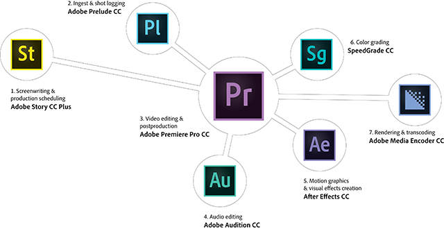 TR8 media Video Production Process with Adobe Creative Cloud