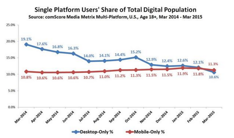 single_platform_users_share_of_total_digital_population