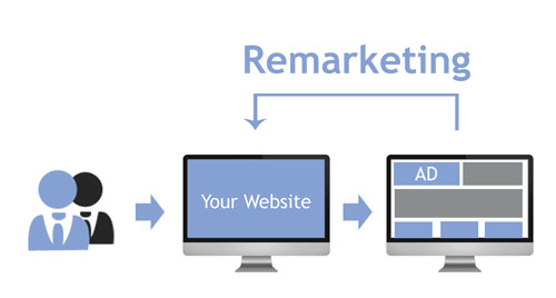 Remarketing Services | TR8 Media