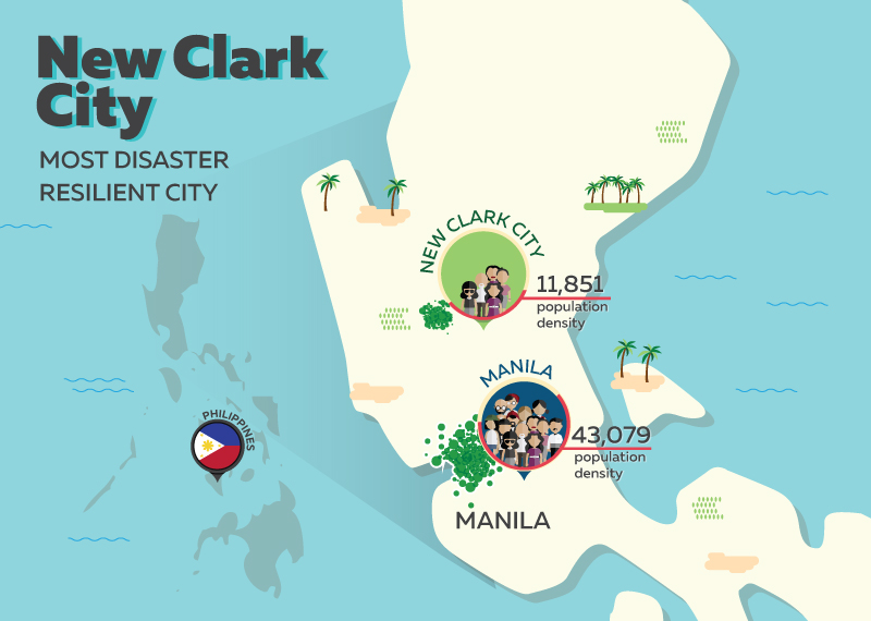 1) New Clark City - Most Disaster Resilient City