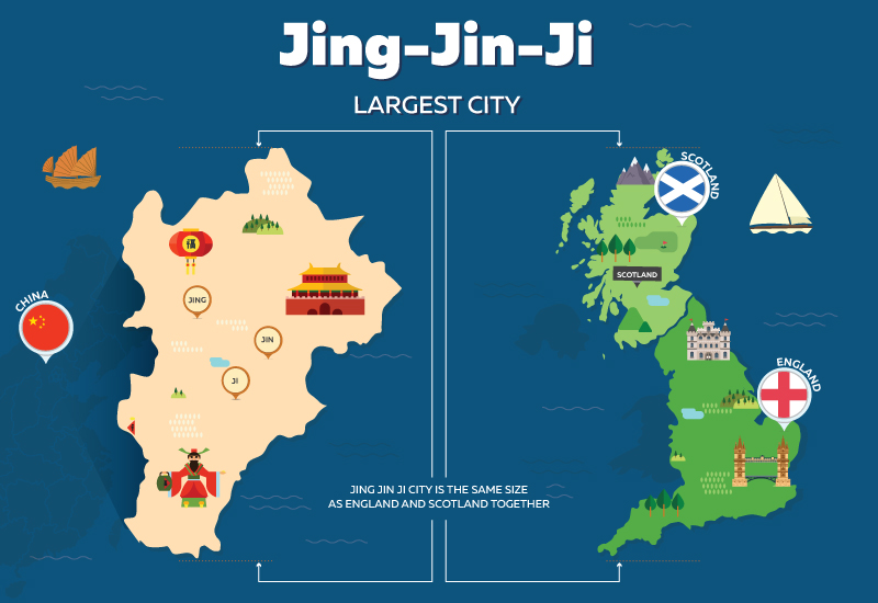 3) Jing-Jin-Ji - Size of England and Scotland Combined